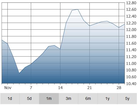 zcl-graph
