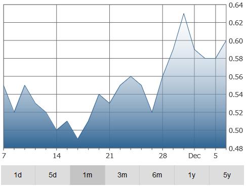 ecobalt-graph