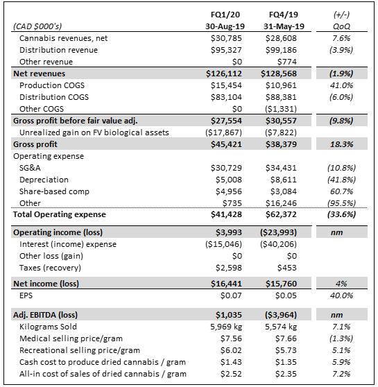 Aphria (NYSE:APHA) Trading 24.5% Higher